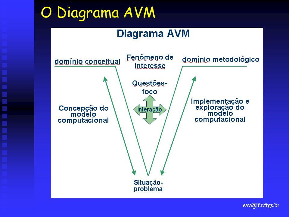 O Diagrama AVM eav@if.ufrgs.br