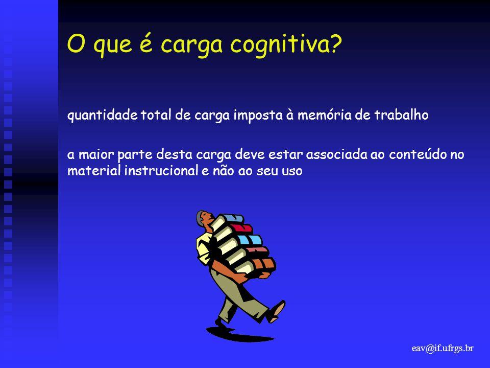 O que é carga cognitiva quantidade total de carga imposta à memória de trabalho.