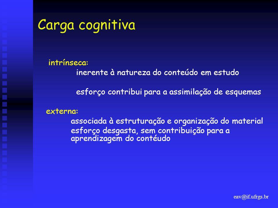 Carga cognitiva intrínseca: inerente à natureza do conteúdo em estudo