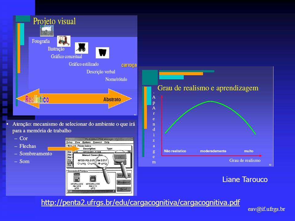Liane Tarouco http://penta2.ufrgs.br/edu/cargacognitiva/cargacognitiva.pdf eav@if.ufrgs.br
