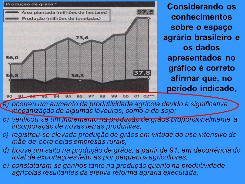 Considerando os conhecimentos sobre o espaço agrário brasileiro e os dados apresentados no gráfico é correto afirmar que, no período indicado,