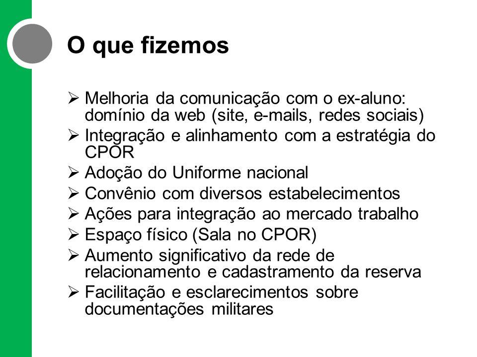 O que fizemos Melhoria da comunicação com o ex-aluno: domínio da web (site, e-mails, redes sociais)