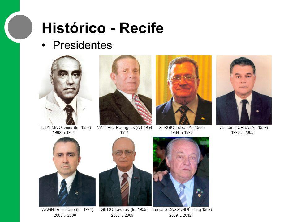 Histórico - Recife Presidentes