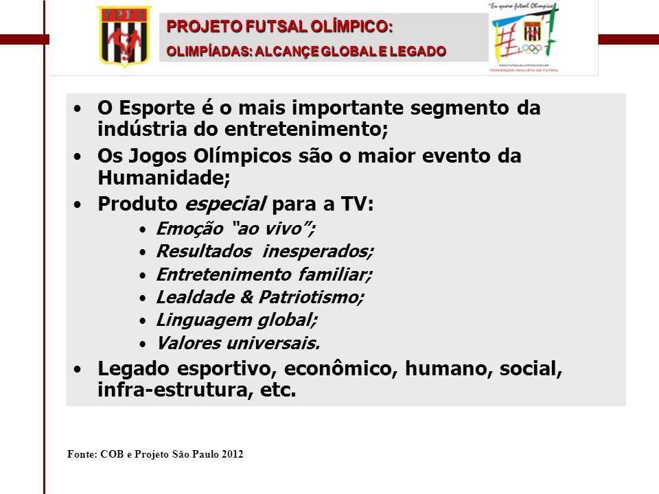 O Esporte é o mais importante segmento da indústria do entretenimento;