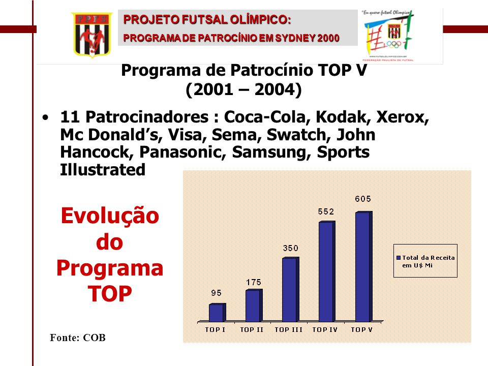Programa de Patrocínio TOP V (2001 – 2004) Evolução do Programa TOP