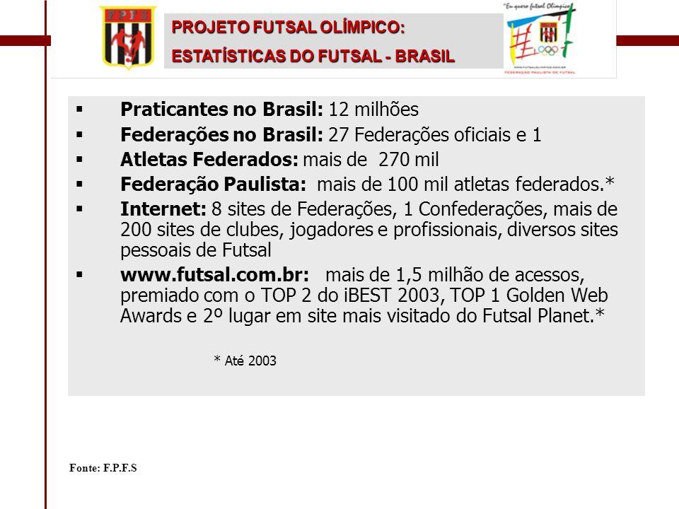 Praticantes no Brasil: 12 milhões