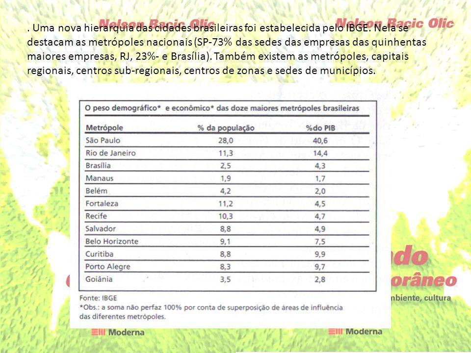 Uma nova hierarquia das cidades brasileiras foi estabelecida pelo IBGE