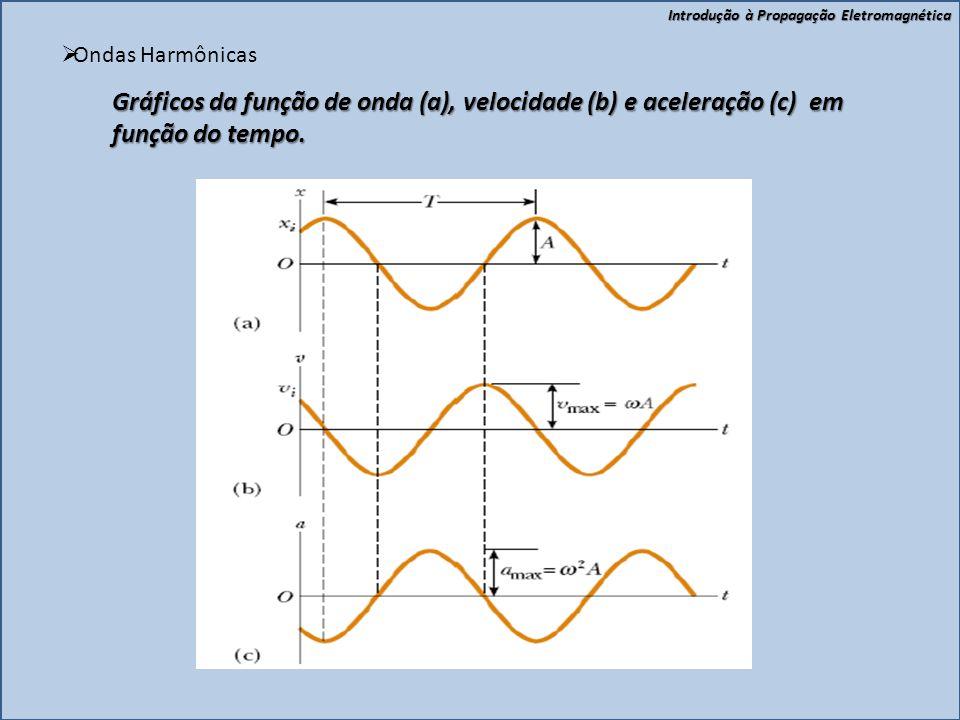 Ondas Harmônicas Gráficos da função de onda (a), velocidade (b) e aceleração (c) em função do tempo.