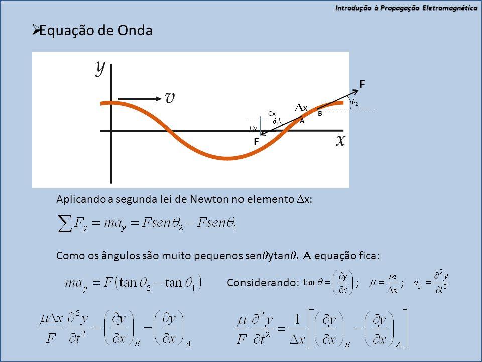 Equação de Onda F Dx Aplicando a segunda lei de Newton no elemento Dx: