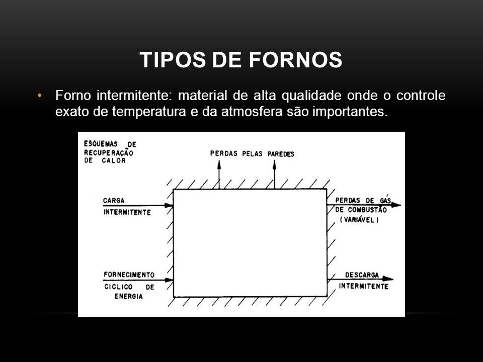 Tipos de fornos Forno intermitente: material de alta qualidade onde o controle exato de temperatura e da atmosfera são importantes.