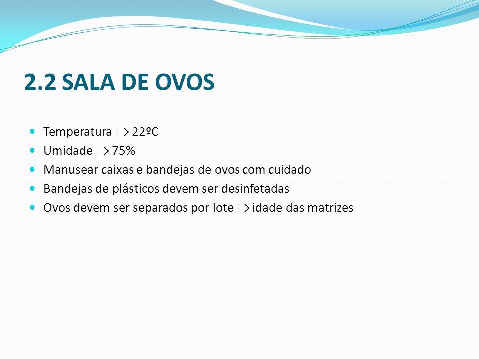 2.2 SALA DE OVOS Temperatura  22ºC Umidade  75%