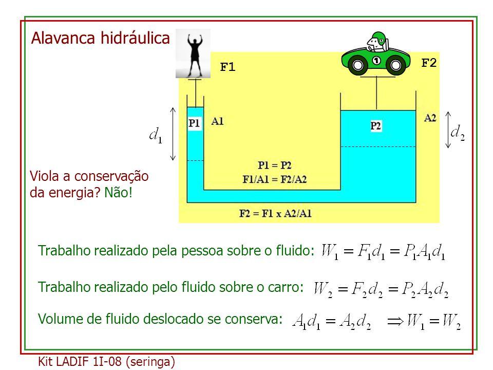 Alavanca hidráulica F2 F1 Viola a conservação da energia Não!