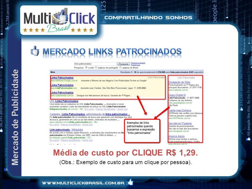Média de custo por CLIQUE R$ 1,29.