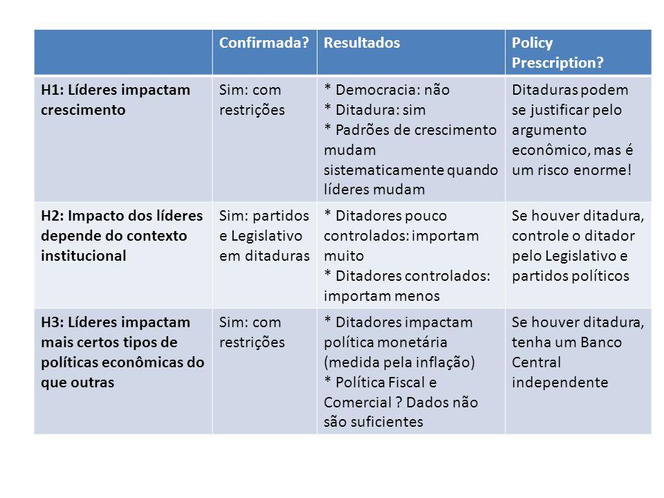 Confirmada Resultados. Policy Prescription H1: Líderes impactam crescimento. Sim: com restrições.