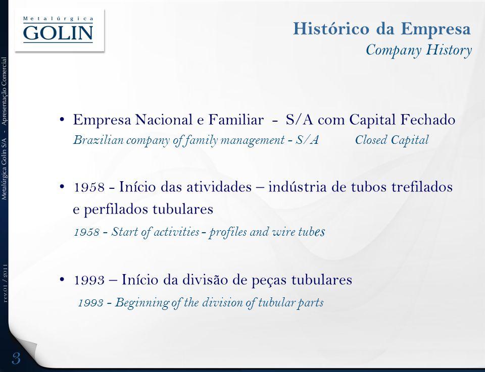 Histórico da Empresa Company History