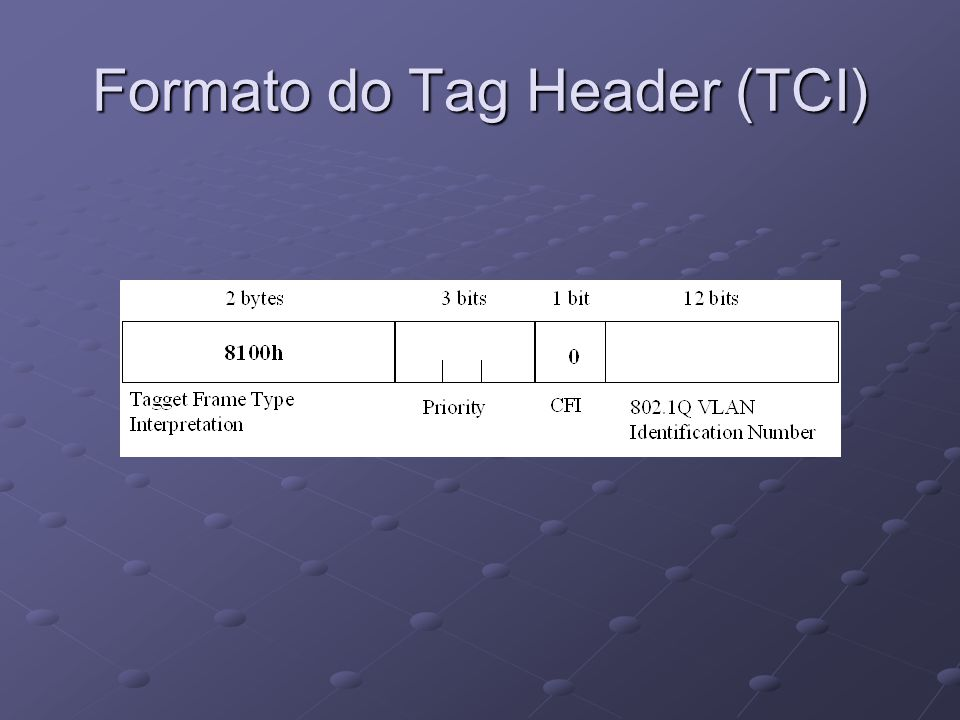 Formato do Tag Header (TCI)
