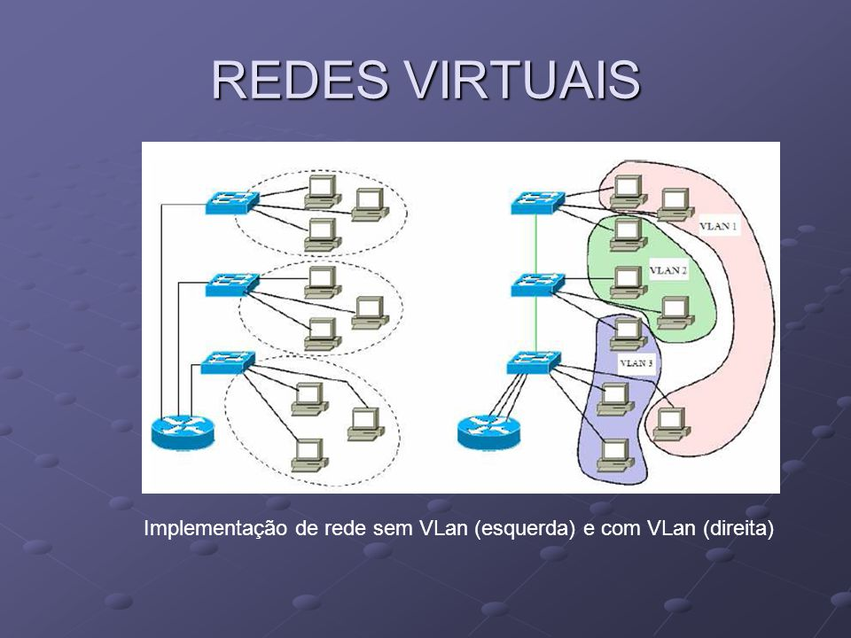 REDES VIRTUAIS Implementação de rede sem VLan (esquerda) e com VLan (direita)