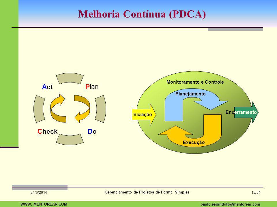 Melhoria Contínua (PDCA)