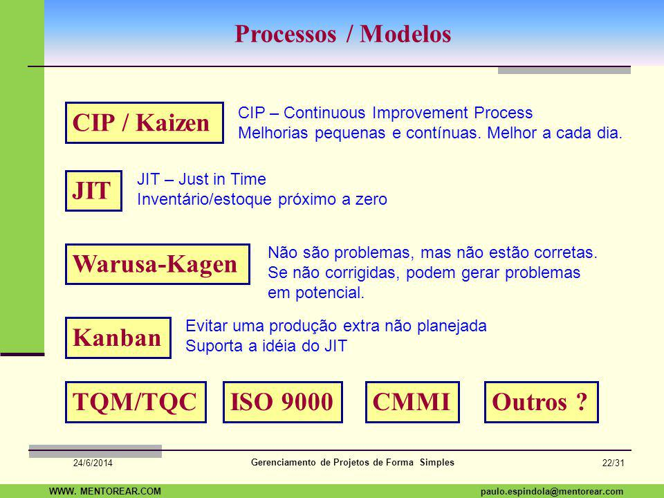 Processos / Modelos CIP / Kaizen JIT Warusa-Kagen Kanban TQM/TQC