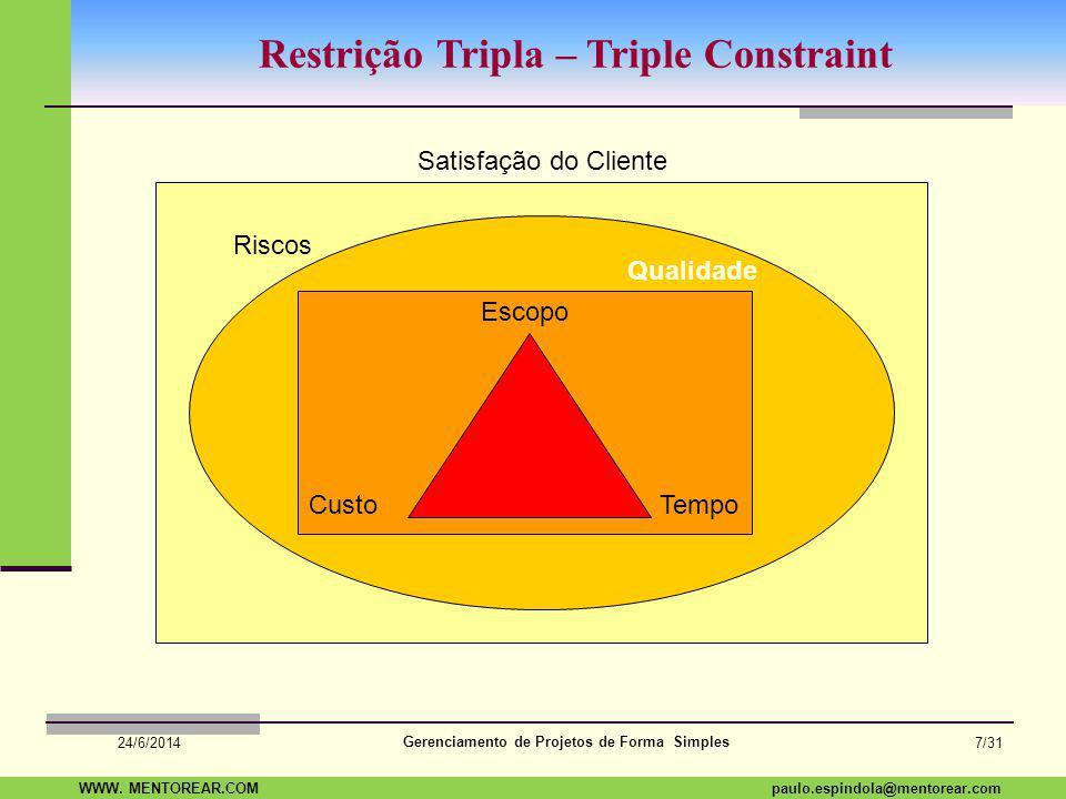 Restrição Tripla – Triple Constraint