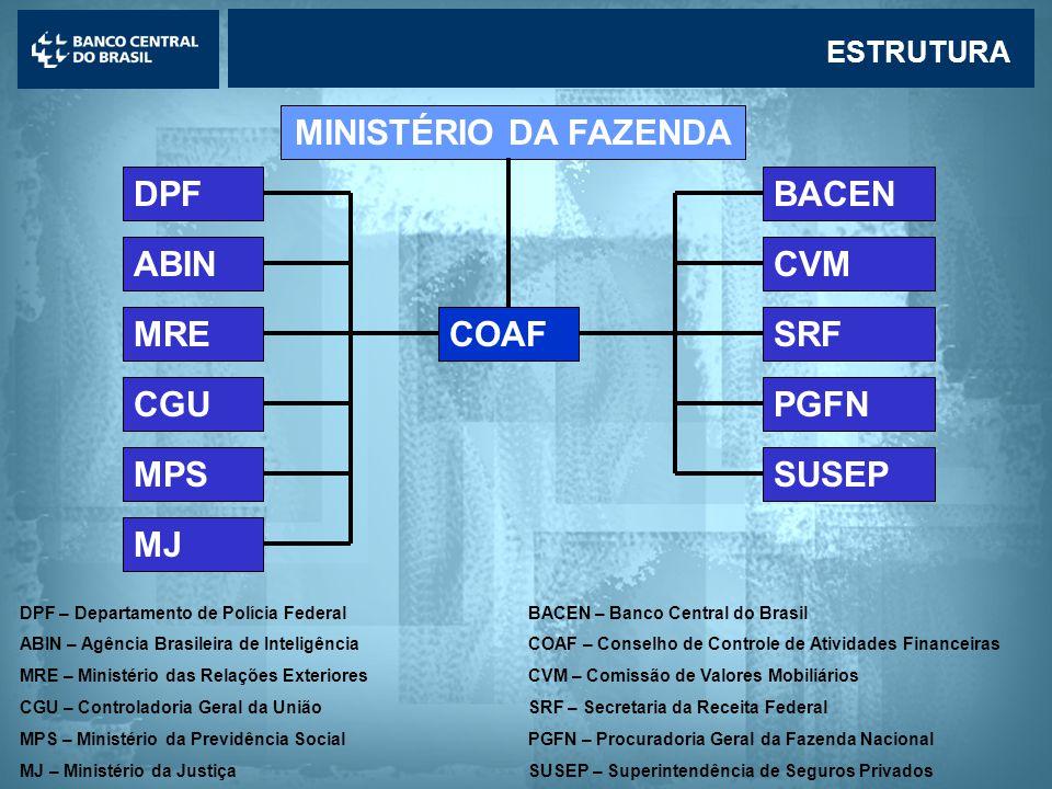 MINISTÉRIO DA FAZENDA DPF BACEN ABIN CVM MRE COAF SRF CGU PGFN MPS