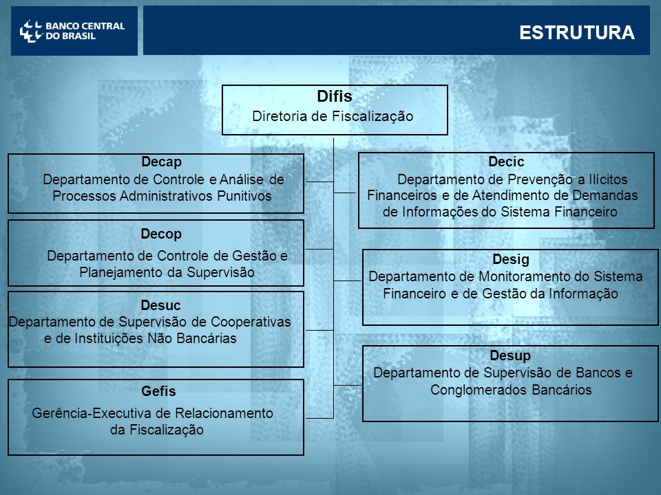ESTRUTURA Difis Diretoria de Fiscalização Decap Decic