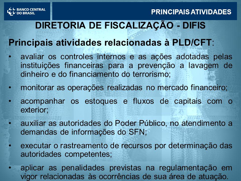 DIRETORIA DE FISCALIZAÇÃO - DIFIS