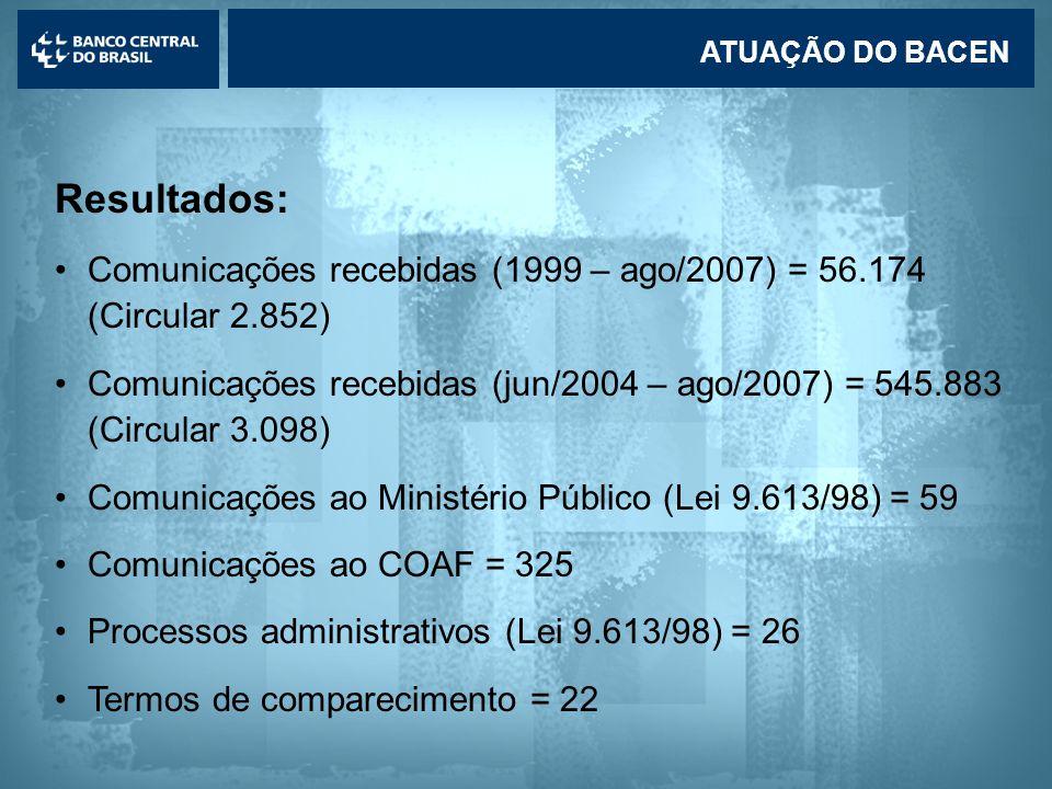 ATUAÇÃO DO BACEN Resultados: Comunicações recebidas (1999 – ago/2007) = 56.174 (Circular 2.852)