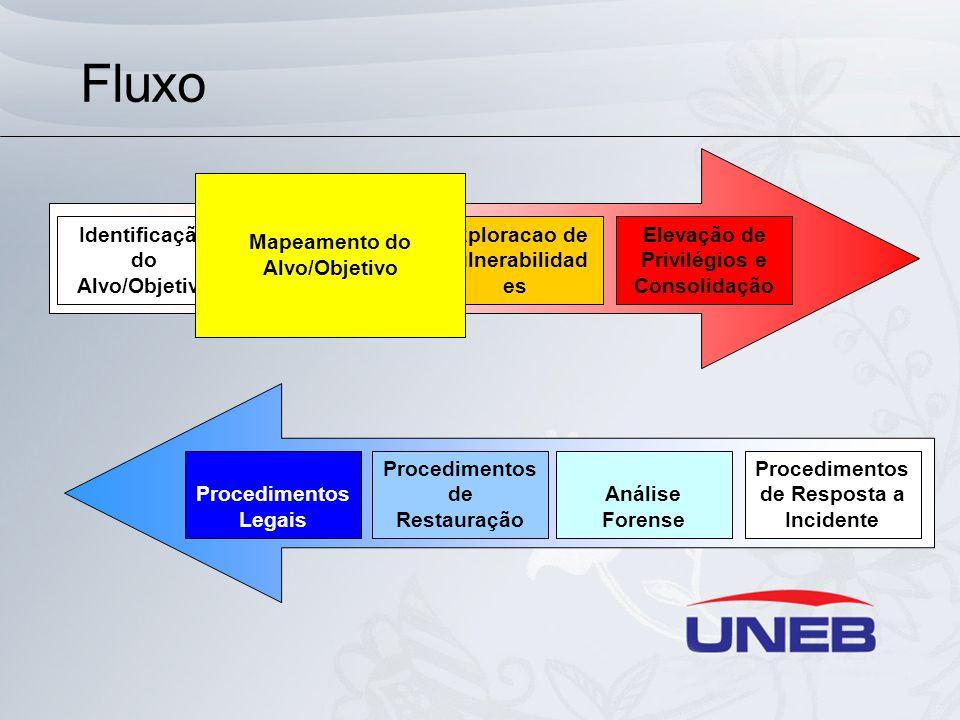 Fluxo Mapeamento do Alvo/Objetivo Identificação do Alvo/Objetivo