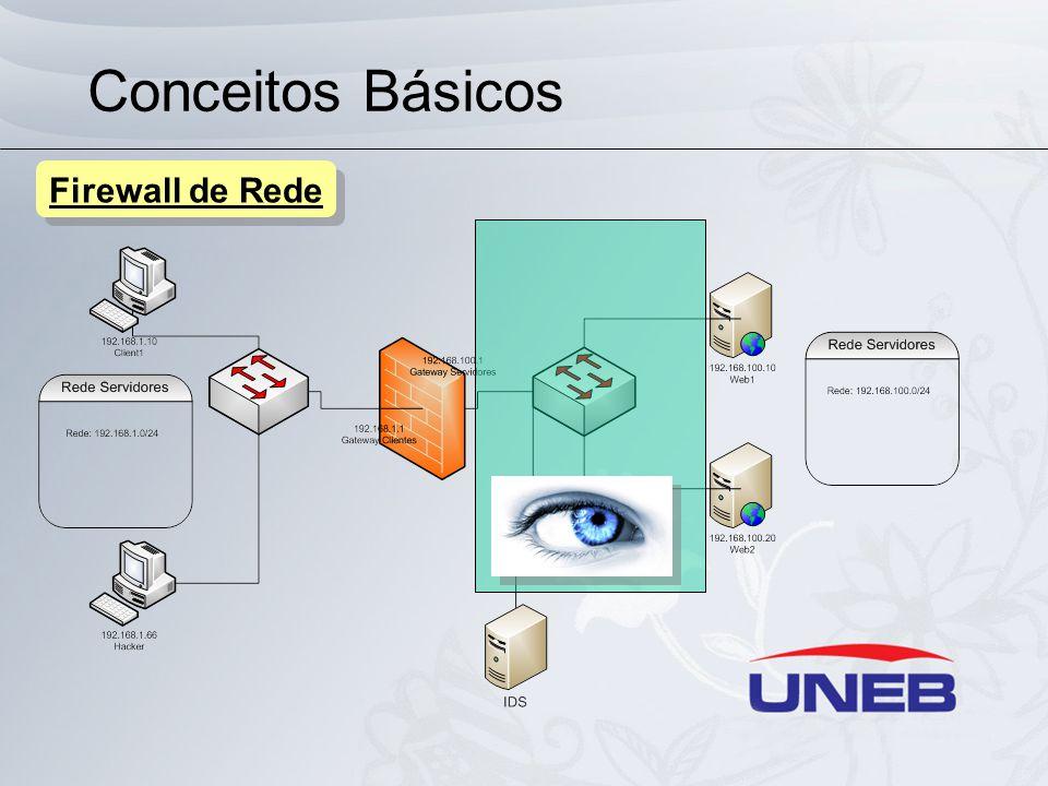 Conceitos Básicos Firewall de Rede