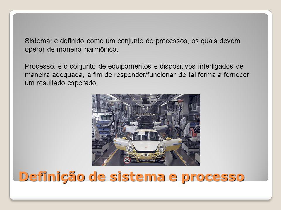 Definição de sistema e processo