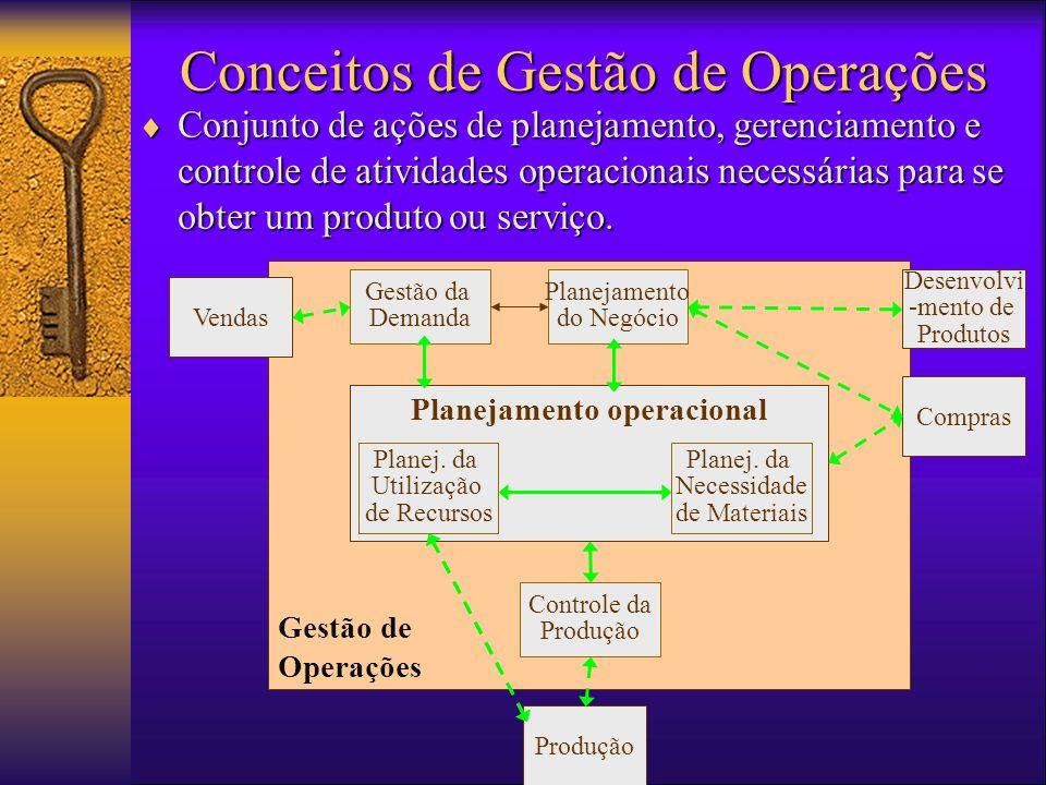 Conceitos de Gestão de Operações