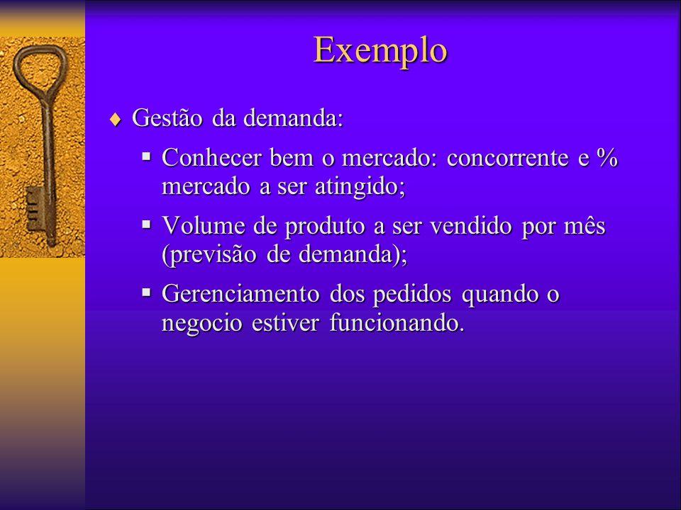 Exemplo Gestão da demanda: