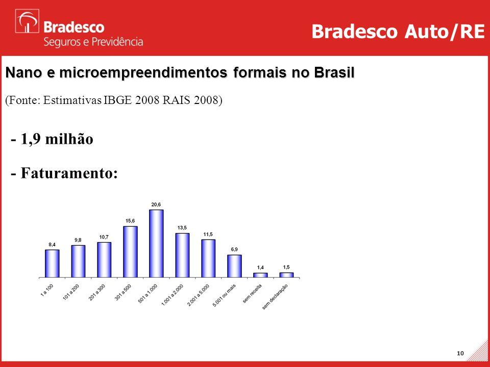 Bradesco Auto/RE - 1,9 milhão - Faturamento: