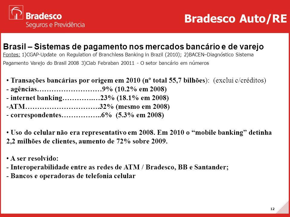 Bradesco Auto/RE Brasil – Sistemas de pagamento nos mercados bancário e de varejo.