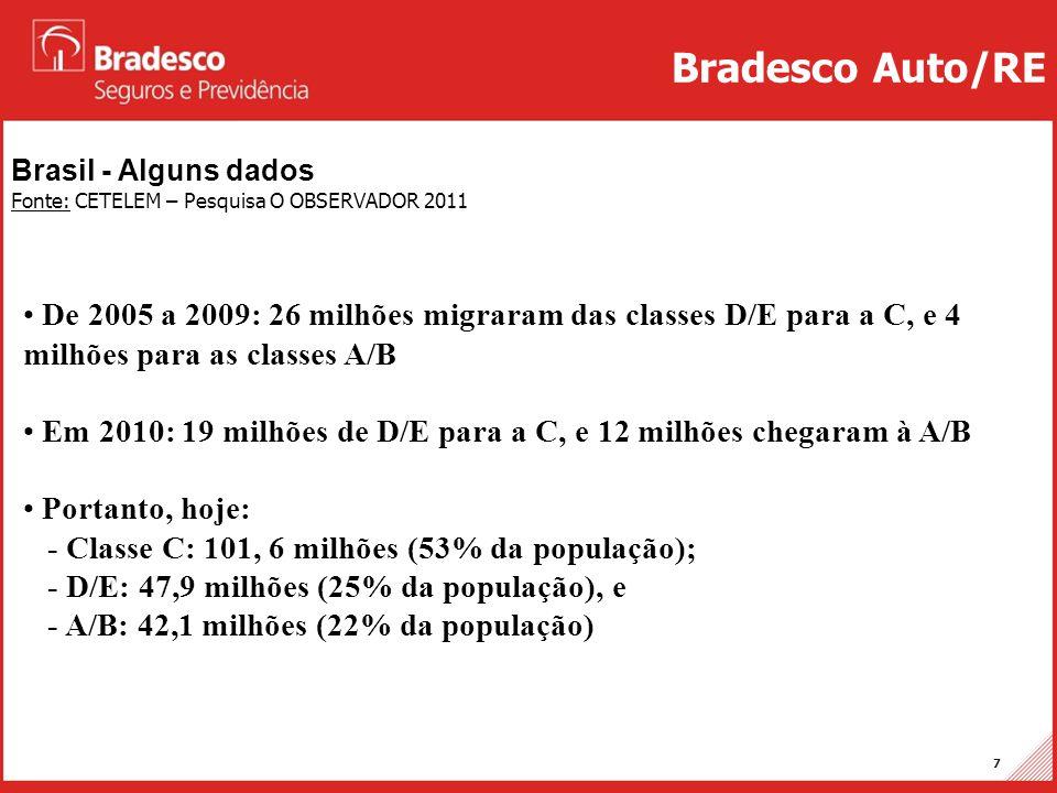 Bradesco Auto/RE Brasil - Alguns dados. Fonte: CETELEM – Pesquisa O OBSERVADOR 2011.