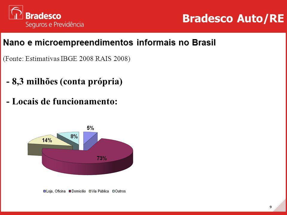 Bradesco Auto/RE - 8,3 milhões (conta própria)