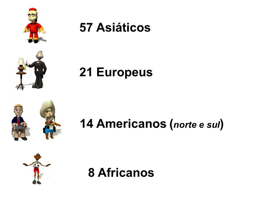 57 Asiáticos 21 Europeus 14 Americanos (norte e sul) 8 Africanos