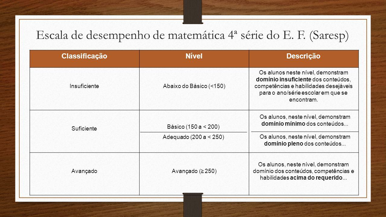 Escala de desempenho de matemática 4ª série do E. F. (Saresp)