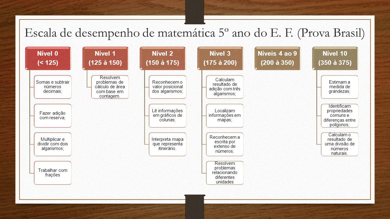 Escala de desempenho de matemática 5º ano do E. F. (Prova Brasil)