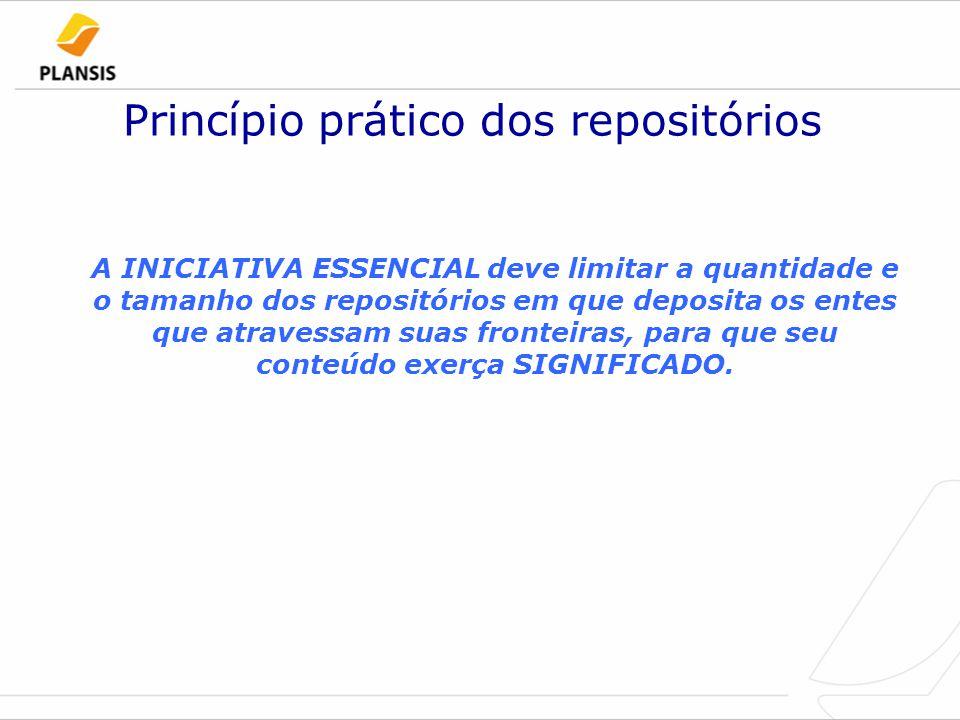 Princípio prático dos repositórios