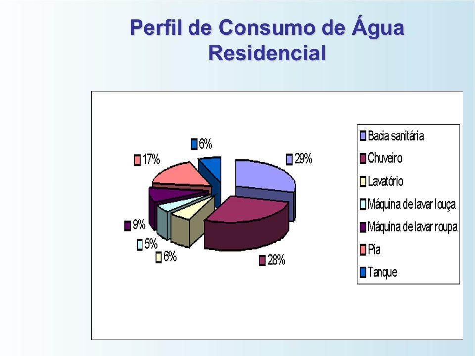 Perfil de Consumo de Água