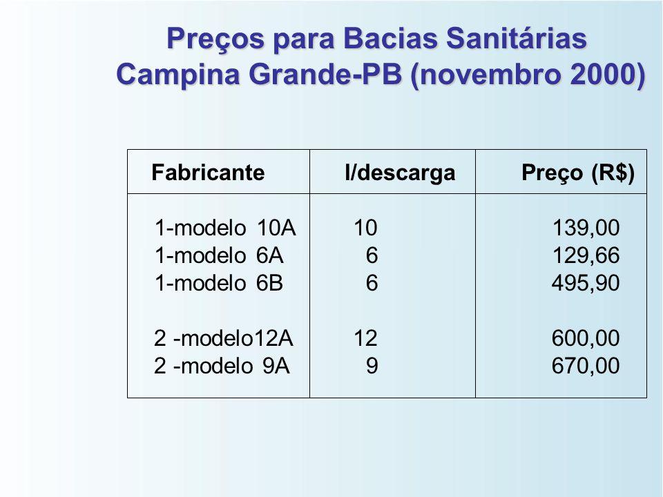 Preços para Bacias Sanitárias Campina Grande-PB (novembro 2000)