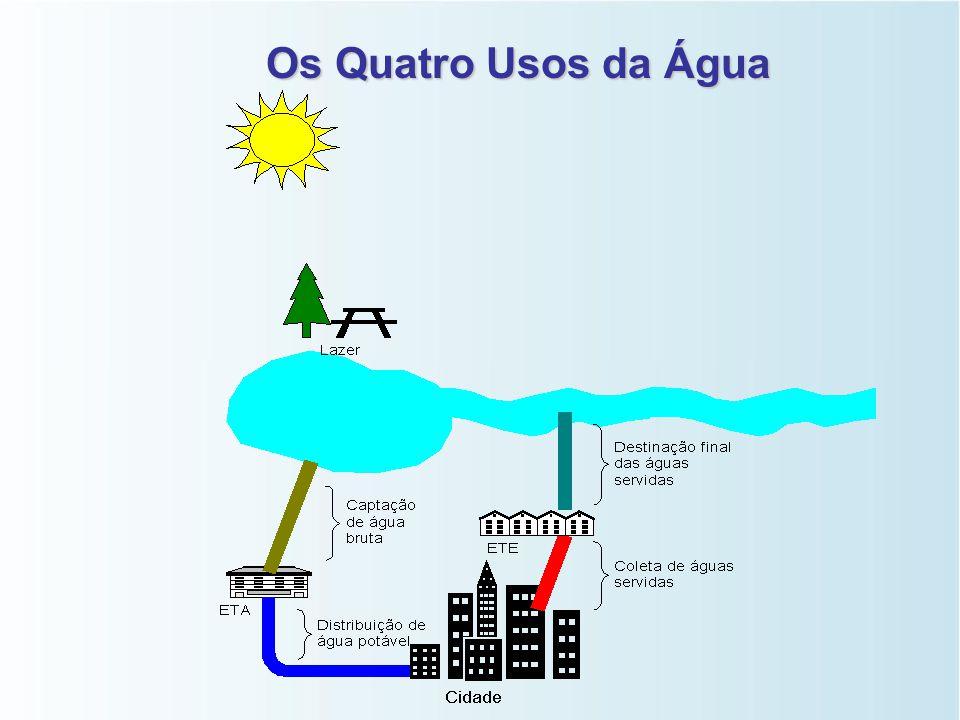 Os Quatro Usos da Água