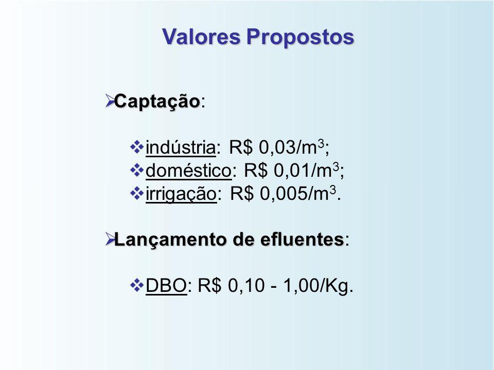 Valores Propostos Captação: indústria: R$ 0,03/m3;