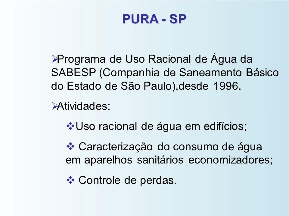 PURA - SP Programa de Uso Racional de Água da SABESP (Companhia de Saneamento Básico do Estado de São Paulo),desde 1996.