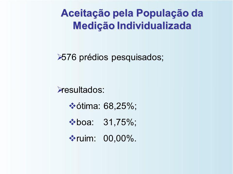 Aceitação pela População da Medição Individualizada
