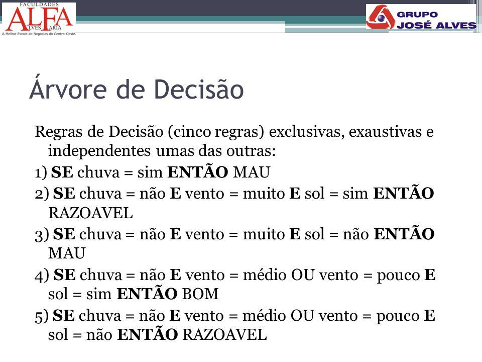 Árvore de Decisão Regras de Decisão (cinco regras) exclusivas, exaustivas e independentes umas das outras: