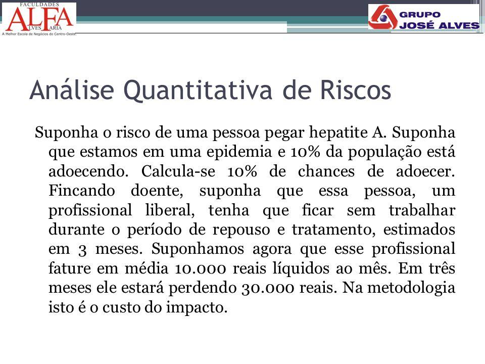 Análise Quantitativa de Riscos