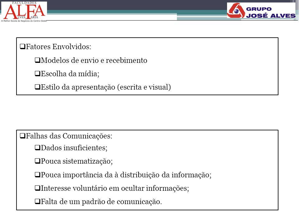 Fatores Envolvidos: Modelos de envio e recebimento. Escolha da mídia; Estilo da apresentação (escrita e visual)